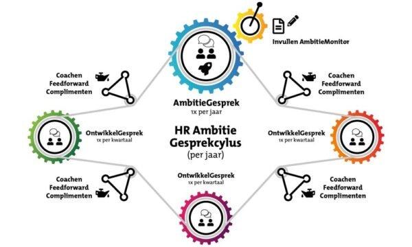 Ambitiehuis gesprek cyclus - HR Model